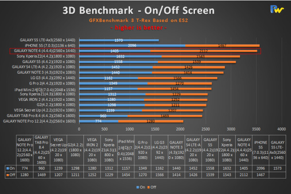 GFXBench T-Rex results