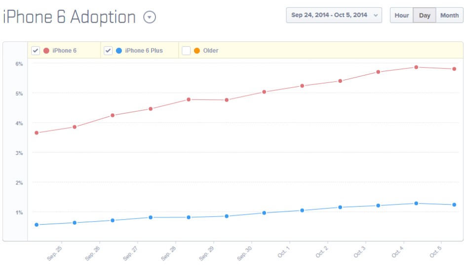 Data from Mixpanel shows the iPhone 6 tracking higher than the iPhone 6 Plus - Apple might already have sold over 21 million units of the Apple iPhone 6 and iPhone 6 Plus