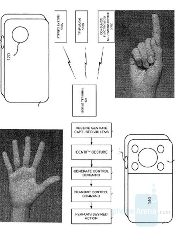 Sony Ericsson gesture controlled cameras?