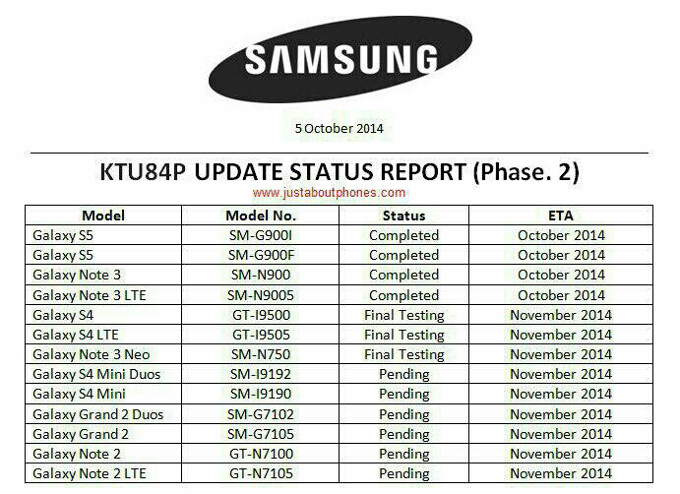 Android update roadmap for 13 Samsung phones leaks out