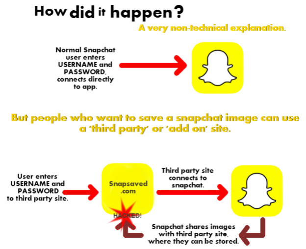 Image courtesy of bbc.co.uk - Snapsaved admits to be at fault for Snapchat image leak, argues that it wasn't that many pictures