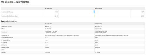 Nexus 9 aka HTC Volantis scores over time