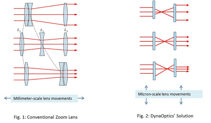 DynaOptics promises to bring real optical zoom to thin smartphones next year