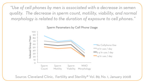 RadiaShield boxers protect the reproductive organs of male cellphone users