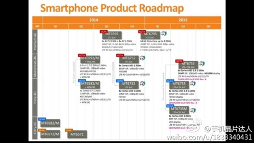 MediaTek's roadmap for 2015
