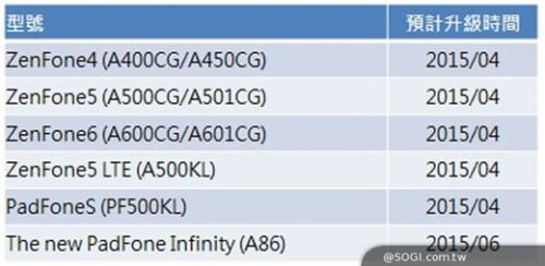 The Asus ZenFone line