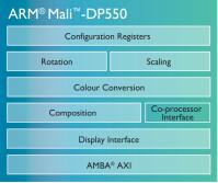 mali-dp550-chip-diagram-LG.png