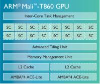 mali-t860-chip-diagram-LG.png