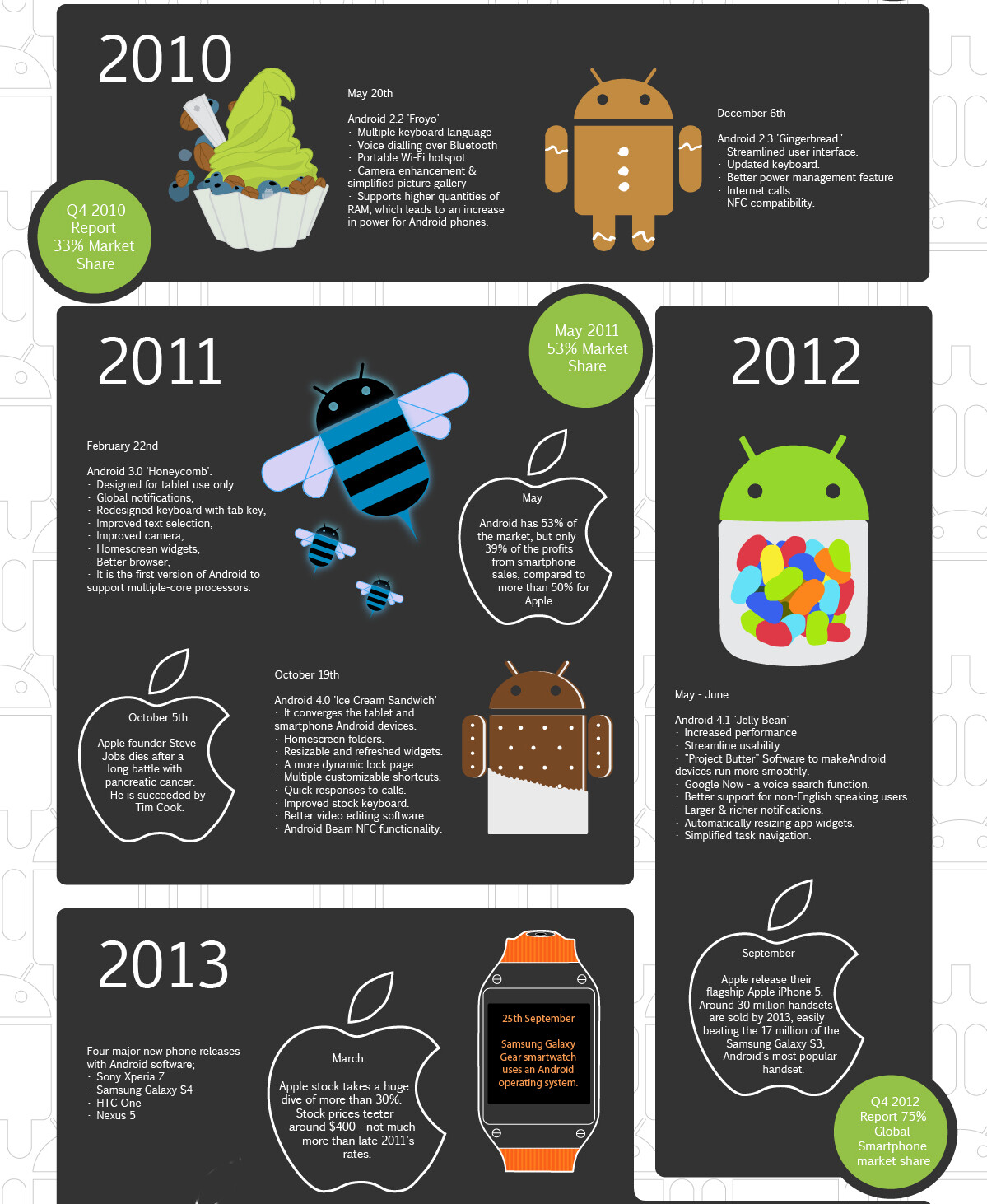 Happy 7th birthday, Android! Check out some glorious ...