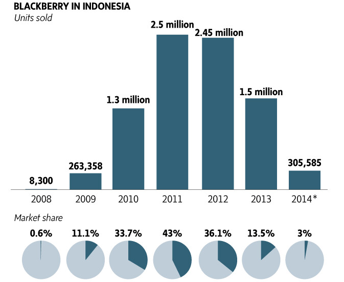 BlackBerry has lost a huge amount of market share in Indonesia - Indonesia abandons BlackBerry