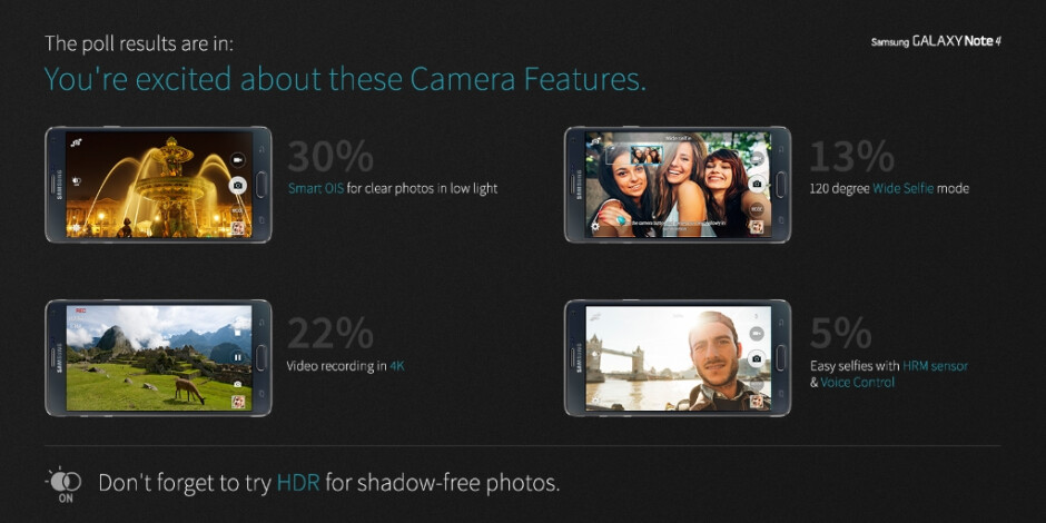 Samsung shares the top reasons why people like the Galaxy Note 4's cameras