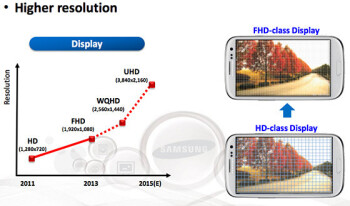 Samsung's mobile display roadmap for 2015 includes Ultra HD resolution panels