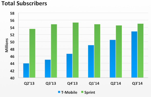 T-Mobile closes in on Sprint - T-Mobile will soon pass Sprint to become the number three carrier in the states