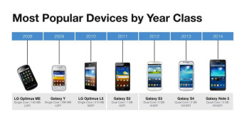 Facebook: 66  of our Android users are 2011-era or older spec hardware