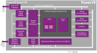 PowerVR-Series7-Series7XE-architecture