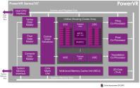 PowerVR-Series7-Series7XT-architecture