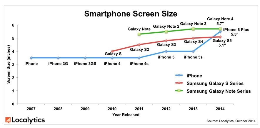 Are phablets the perfect form factor?