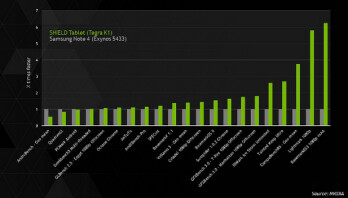 NVIDIA's benchmark test compares its Tegra K1 processor to the Samsung Exynos 5433