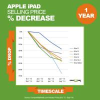 1-year-percent-drop