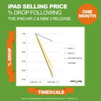 ipad-release-percent-drop