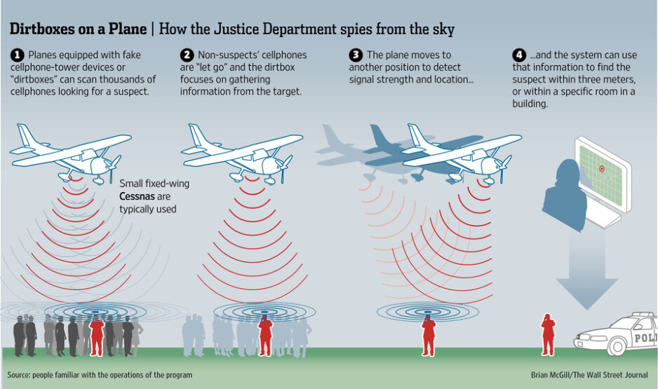 Americans' cellphones subject to sweeping government surveillance