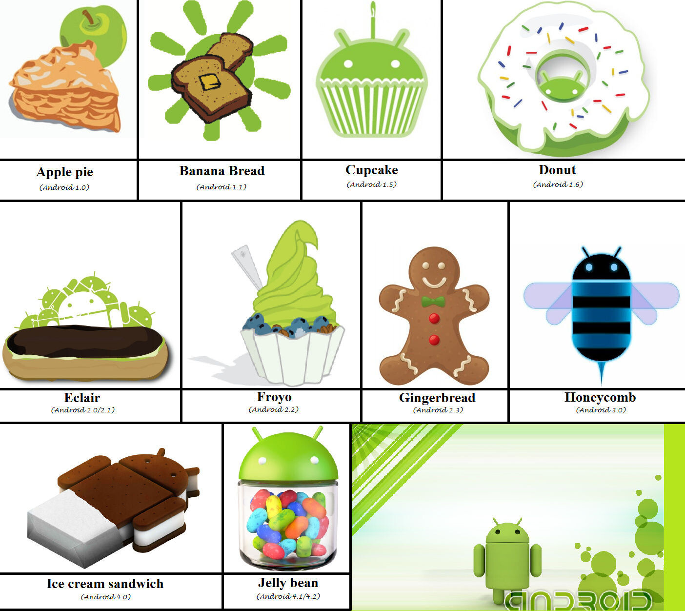 Android trivia: 10 questions to test how well you know ...