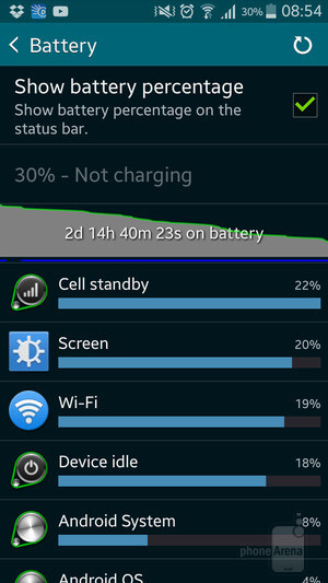 My typical battery life stats now - How I doubled the battery life of my Samsung Galaxy smartphone