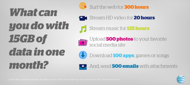 """Here is an example of what you can do each month with 15GB of data"""" - For a limited time, get 50% more data free with AT&T's 10GB Mobile Share Value Plan"""