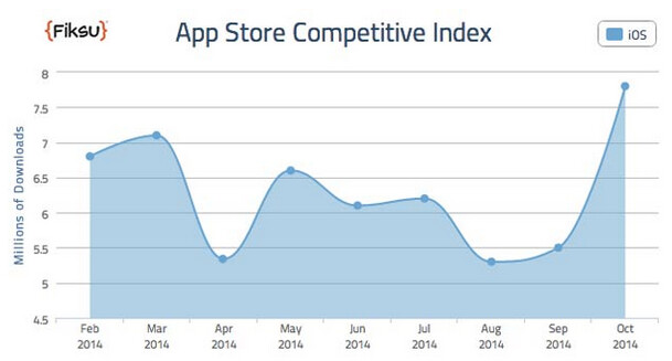 A record 7.8 million downloads were made from the App Store last month - Apple App Store downloads set a new record last month