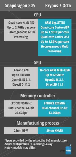 Samsung Galaxy Note 4 benchmarks: Snapdragon 805 vs Exynos 7 Octa