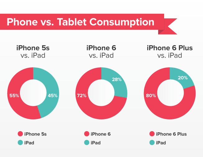 Those with the larger screened iPhone 6 and iPhone 6 Plus are using their iPads less - Those with the Apple iPhone 6 and Apple iPhone 6 Plus are using their iPads less