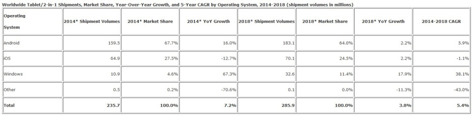 IDC: Tablet sales growth in single digits for the foreseeable future