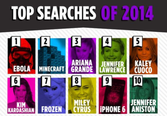 Apple iPhone 6 is the ninth most searched term on Yahoo for 2014 - Apple iPhone 6 is one of the top ten Yahoo searches of 2014