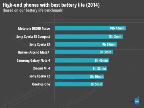 High-end phones with best battery life (2014)