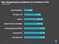 worst-smartphones3