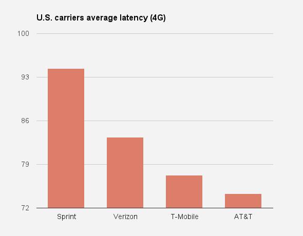 compare and contrast sprint vs verizon