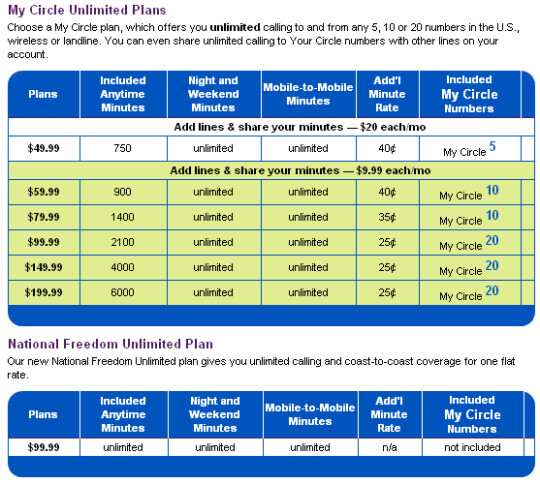 Alltel is the last to offer Unlimited