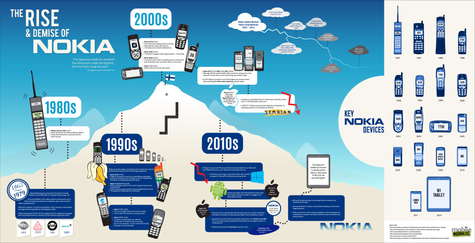 The rise and demise of Nokia infographic