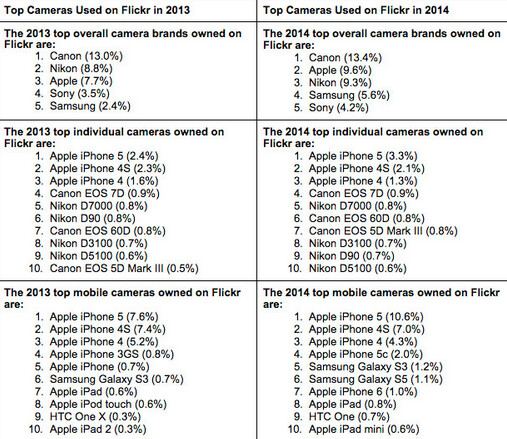 Apple was the second most used camera brand on Flickr last year - Apple beats out Nikon to become the second most used camera brand on Flickr last year