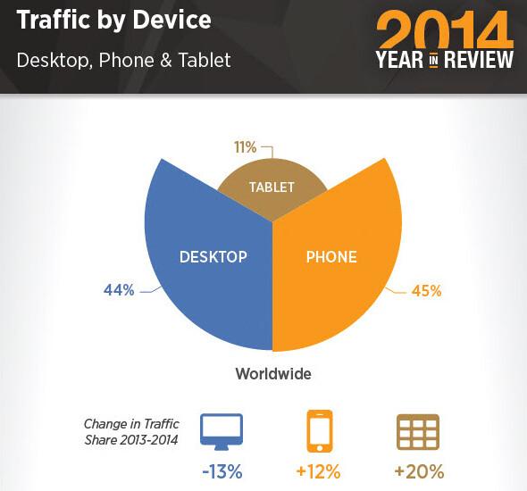Mobile por hub