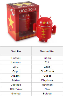 Did you know: these are the biggest smartphone companies from China