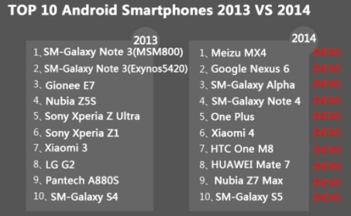 AnTuTu lists the top 10 Android phones for 2014