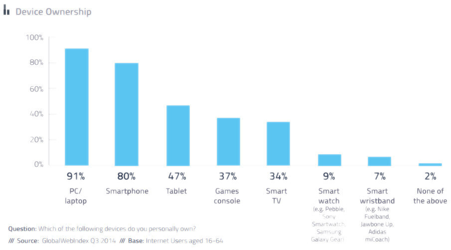 Android is hot, wearables not, Google's OS more likely to be adopted than Apple's iOS, new study finds