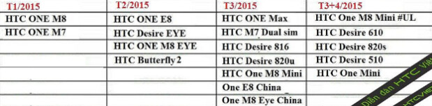 When will your HTC handset receive Android 5.0? - Road map reportedly shows timing of HTC's Android 5.0 updates