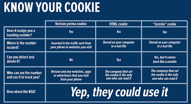 Some cookies are not for eating - Verizon's cookies help third party piggybacker keep track of your web habits