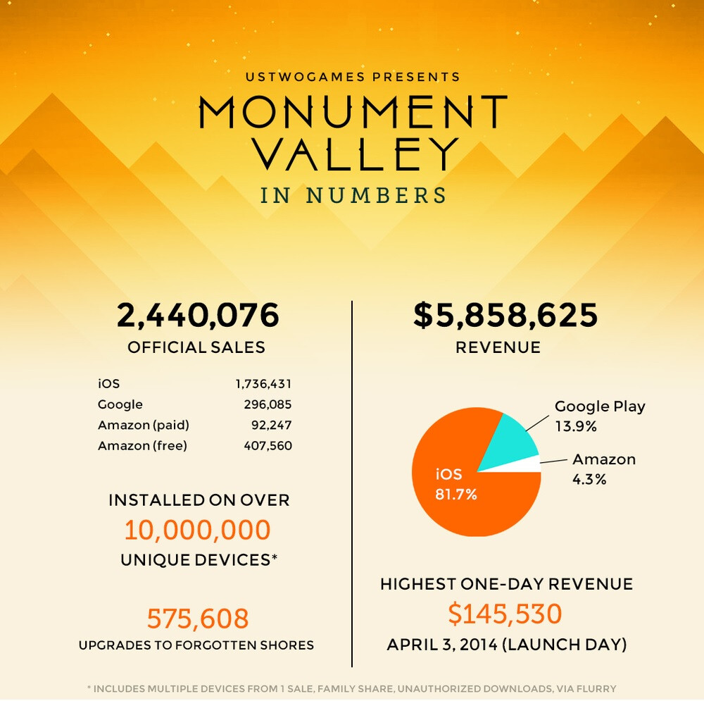 Ustwo Games infographic showcases success, and cost, of ...