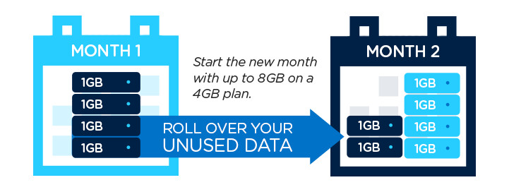 Unused data can be used the following month using C Spire's rolling data plans - C Spire's rolling data now covers shared data plans