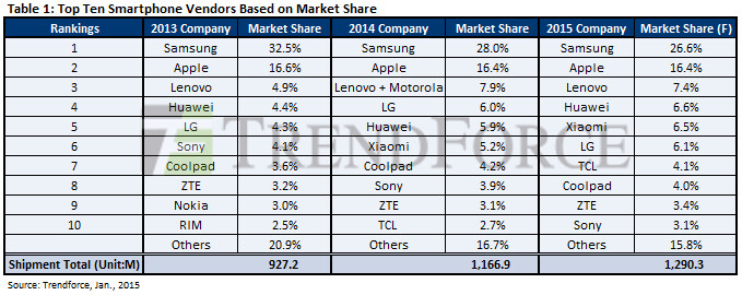 Samsung slumps, China bumps: see the astonishing rise of Xiaomi, Huawei & Co in global phone sales