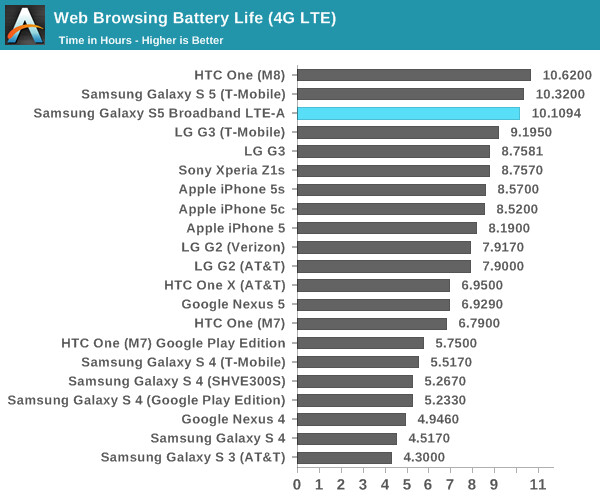 """S5 LTE-A with QHD display battery life - Alleged Galaxy S6 specs tipped: premium chassis, 5.1"""" Quad HD display, 20 MP OIS camera"""