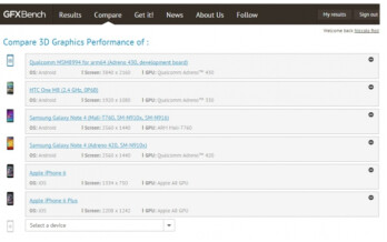 The Adreno 430 GPU tops the list at GFXBench
